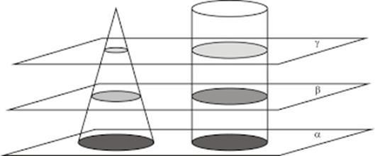 Resultado de imagem para cilindro cone circulo elipse